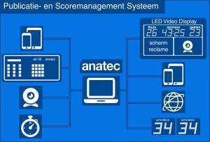 Software voor Publicatie- en Scoresysteem, narrow casting